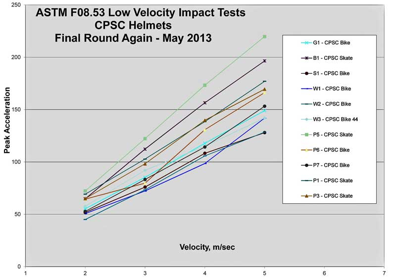 Chart with low velocity test results
